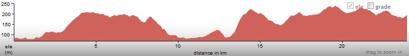 ارتفاع مدينة ستورز من جنوبها لغربها 500 متر