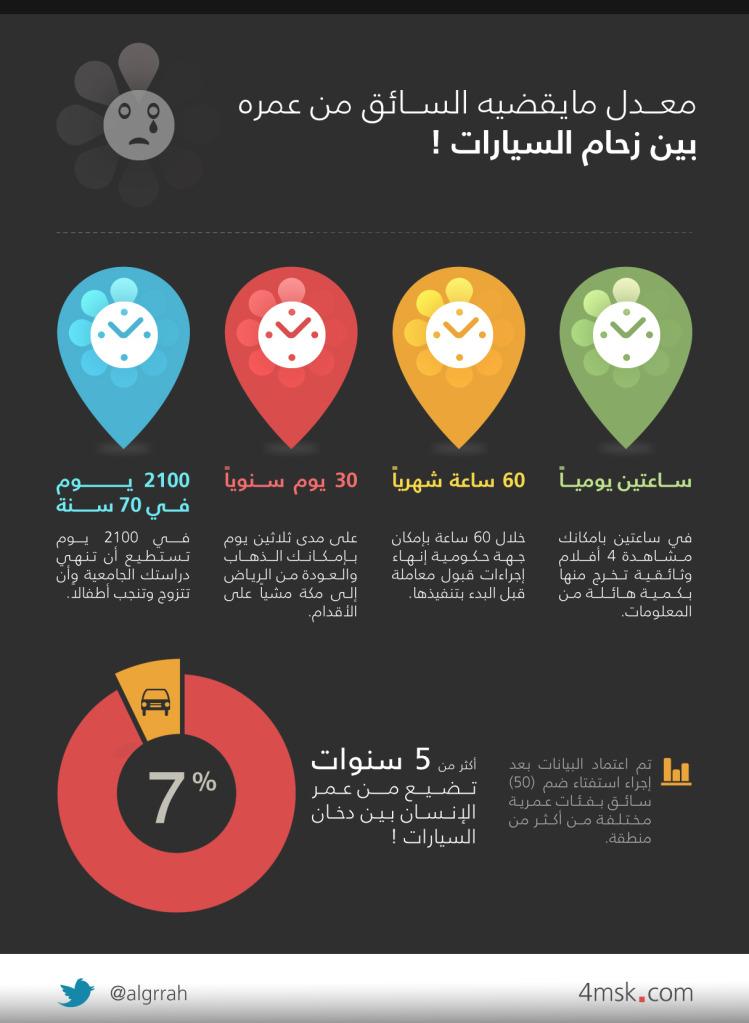 كم يمضي الإنسان السعودي وسط الزحام