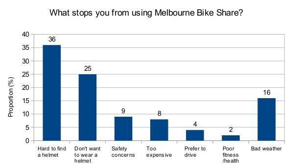 قانون فرض الخوذة في ملبورن يعيق انتشار ركوب الدراجات