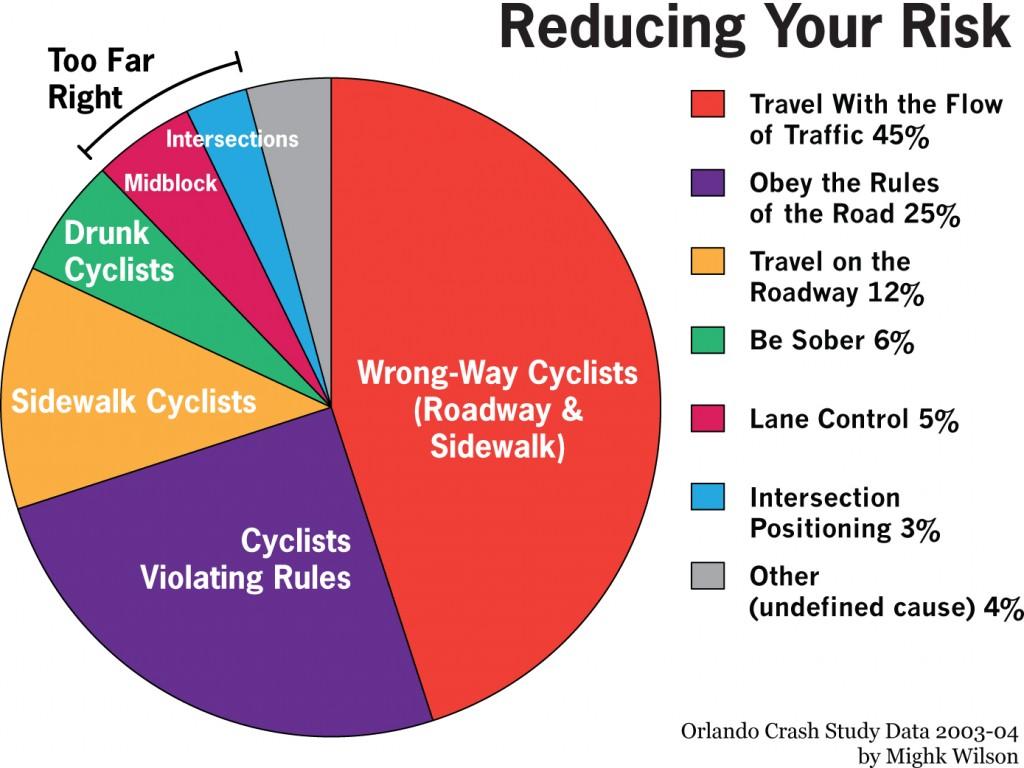 نسب الحوادث حسب نمط الدراج
